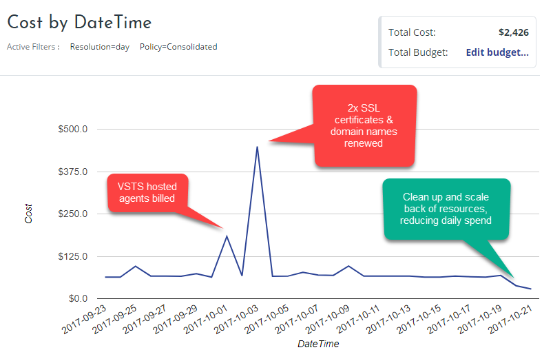 Cost by datetime