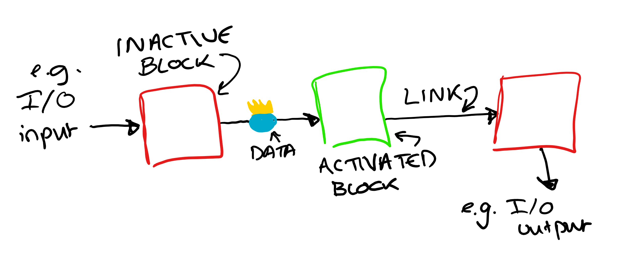 Diagram of inactive/active blocks in a data flow.