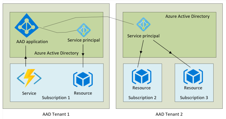 Diagram showing AAD applications, tenants and subscriptions.