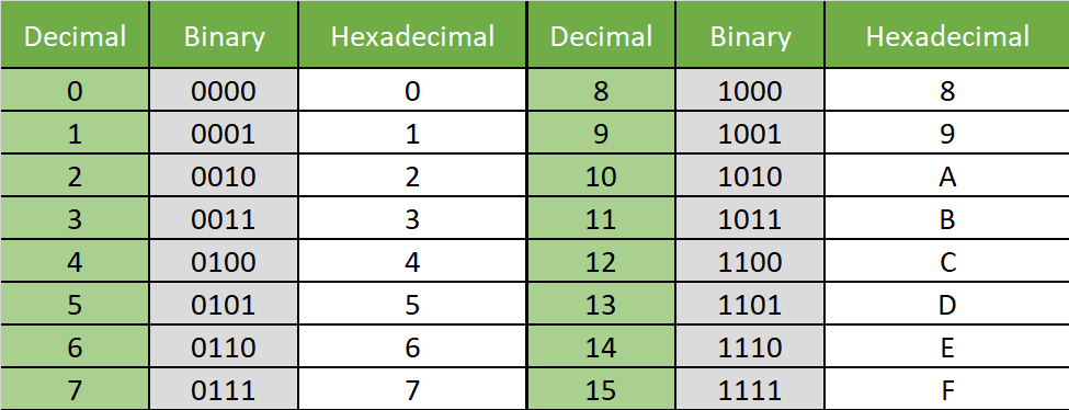 Table showing decimal, binary and hexadecimal.