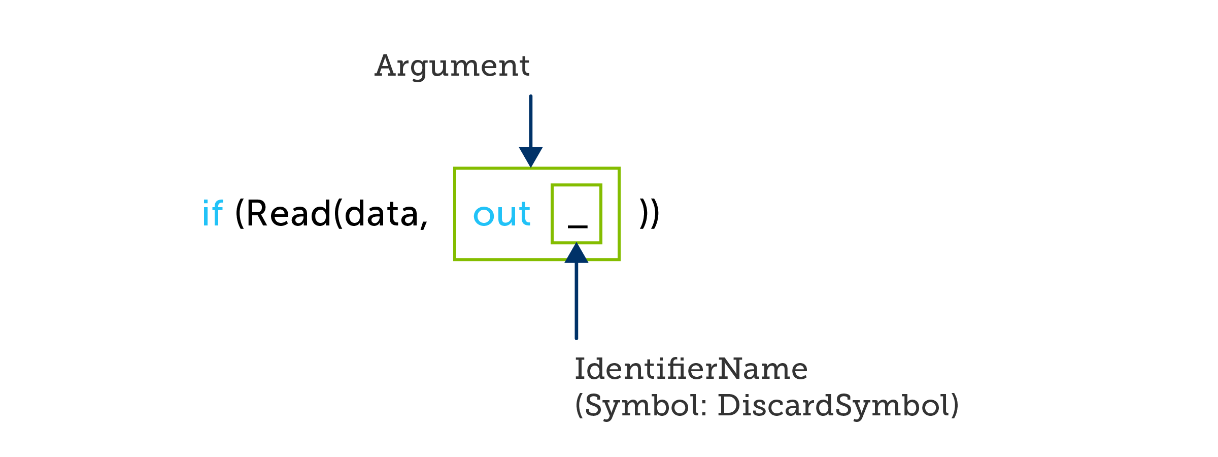 A C# if statement containing a method invocation that discards one out argument
