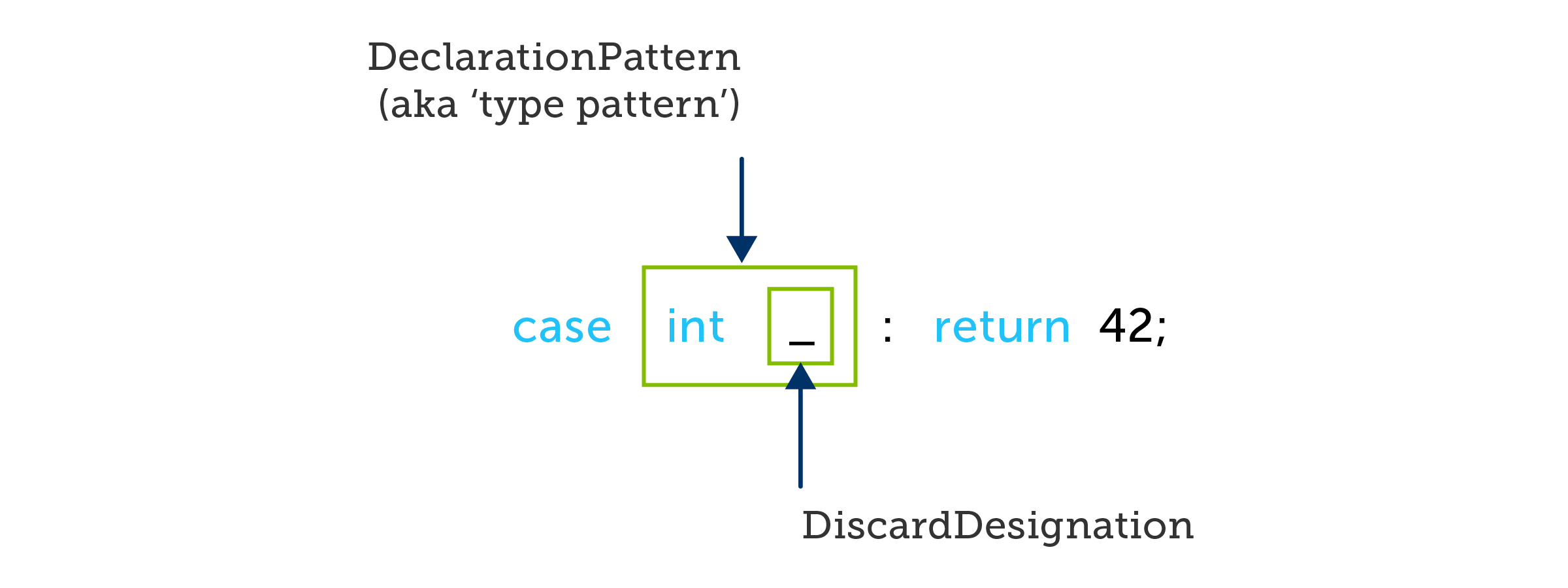 A C# case using a type pattern that discards its value