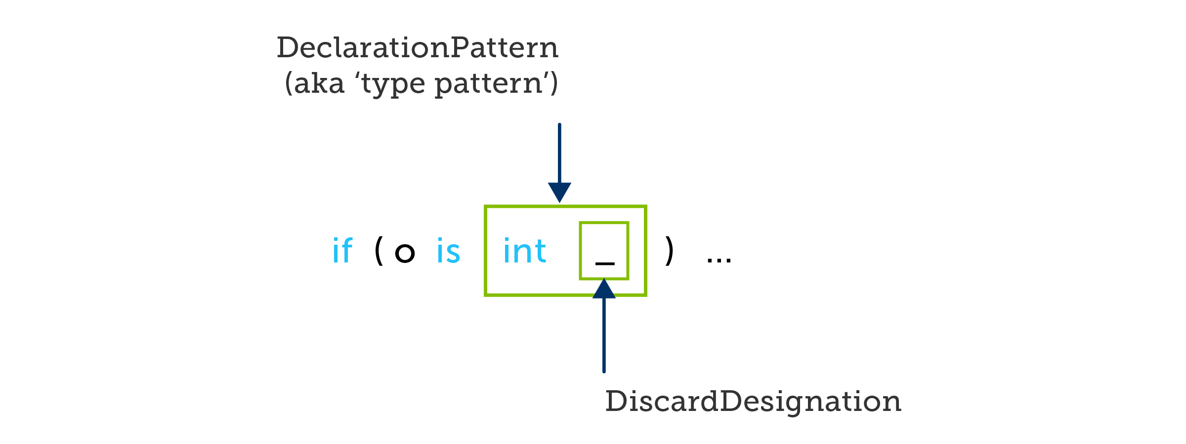 A C# if statement using a type pattern that discards its value