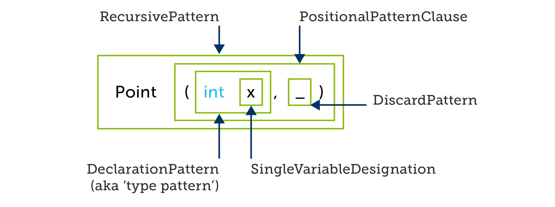 C# positional pattern
