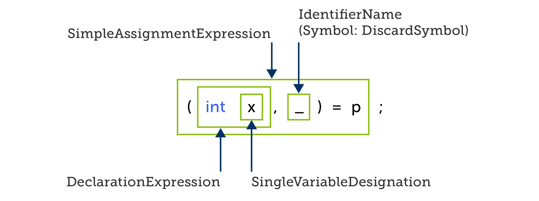 C# deconstructing assignment