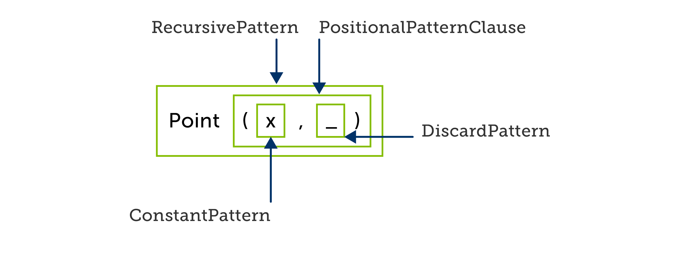 C# positional pattern referring to an existing variable