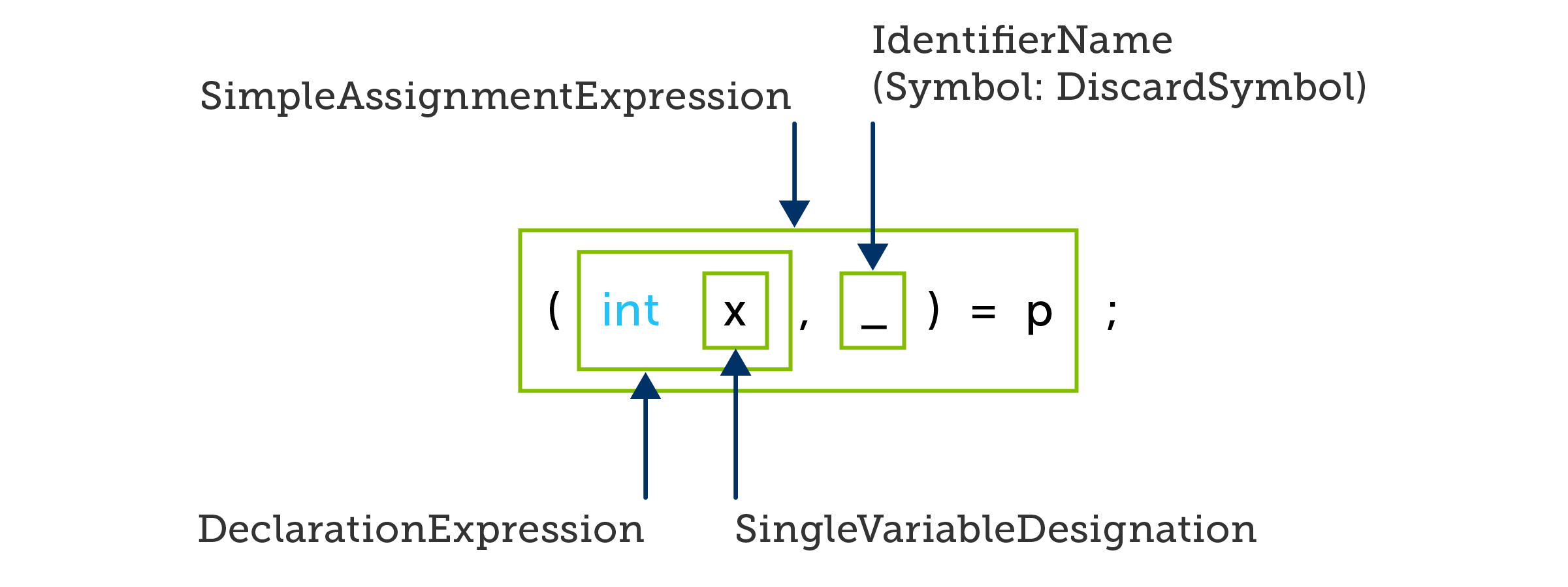 A deconstructing assignment statement in C#