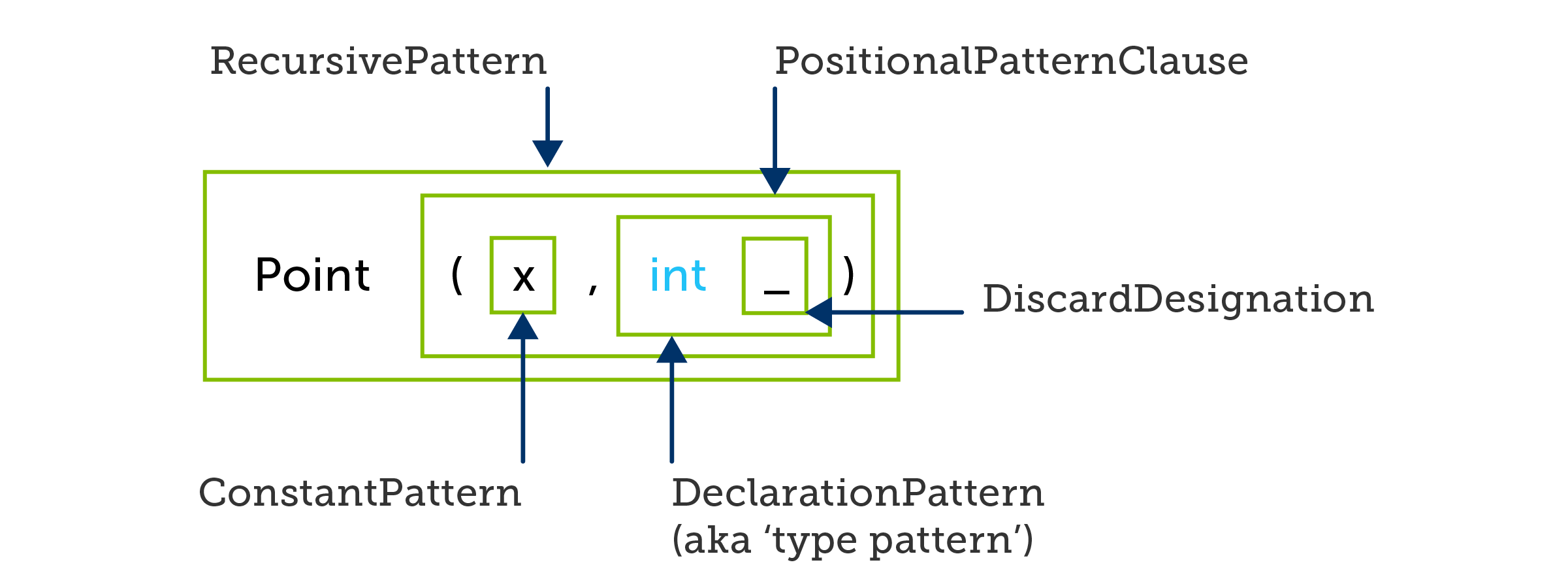 C# positional pattern with nested type pattern discarding its value