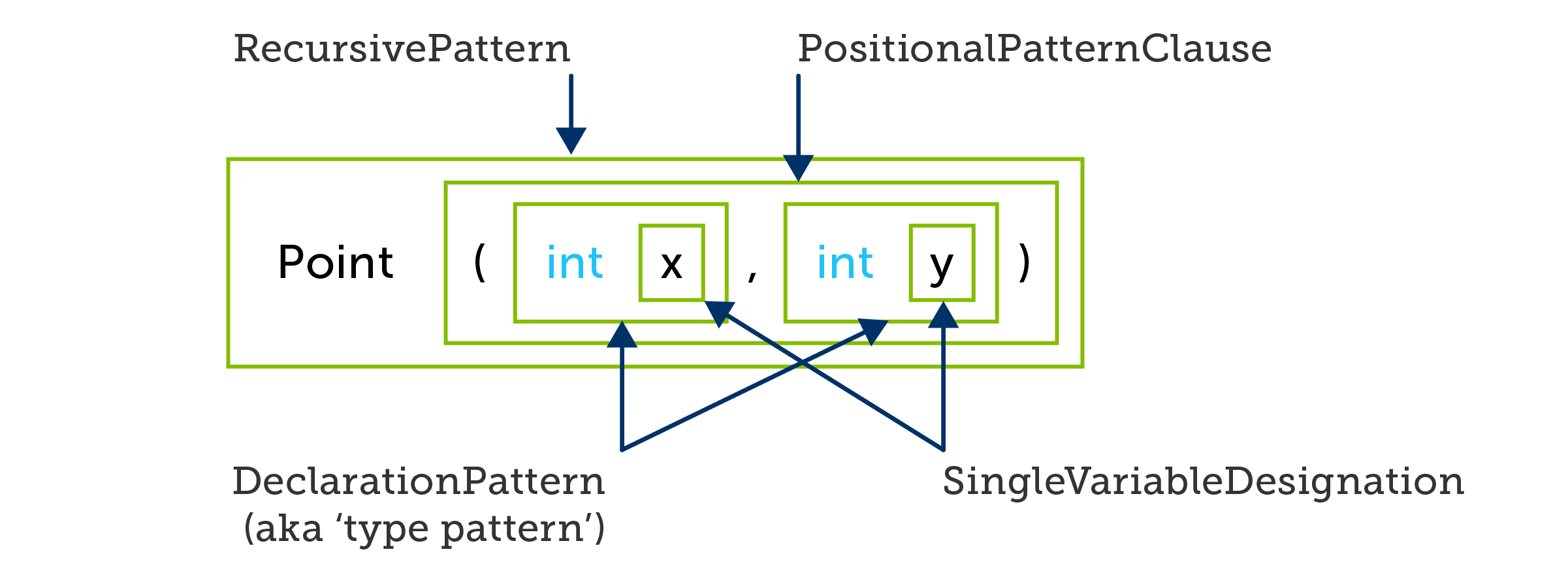 C# positional pattern defining two variables
