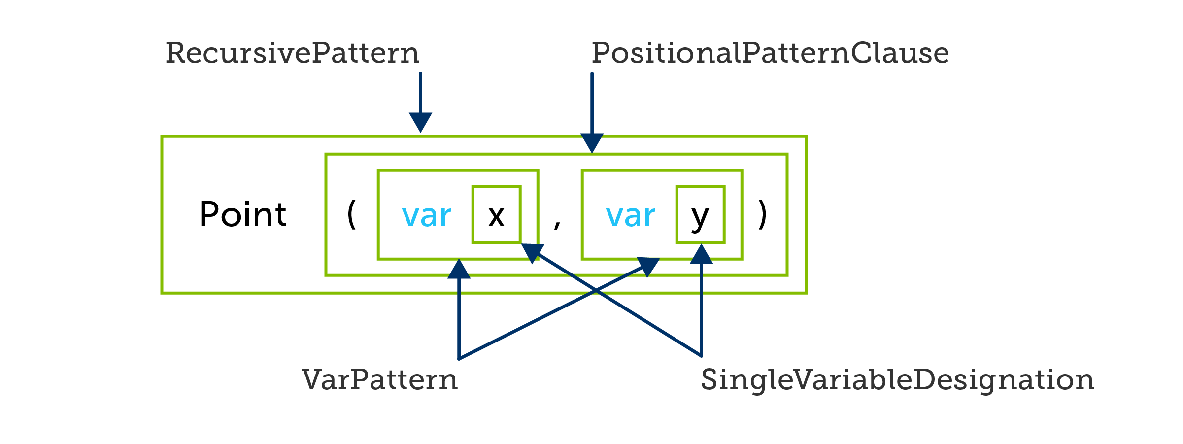 C# positional pattern introducing and then using implicitly typed variables