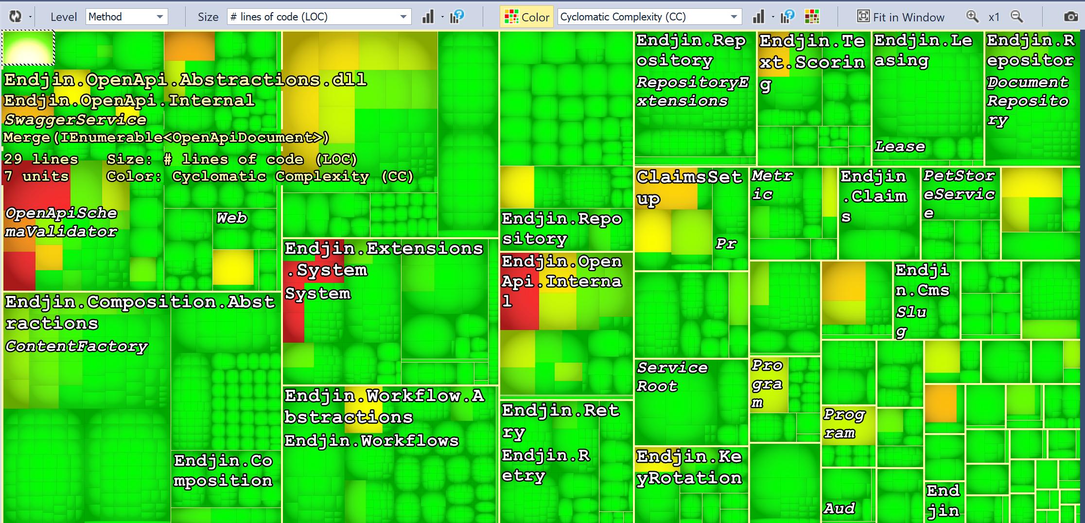 Heat map using NDepend.
