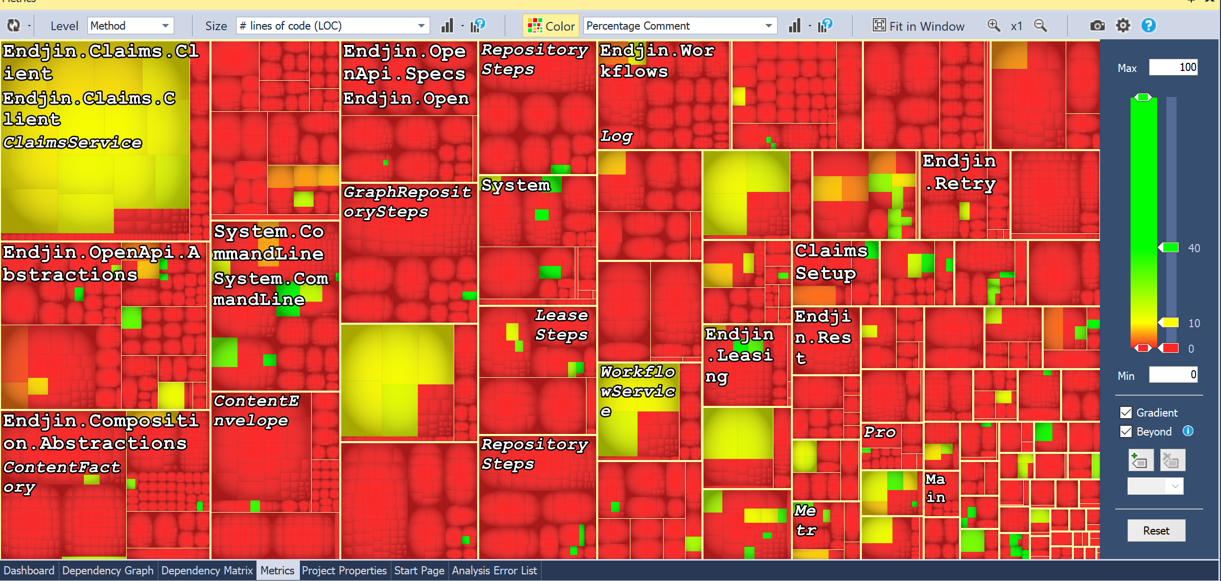 Heat map - mostly red.