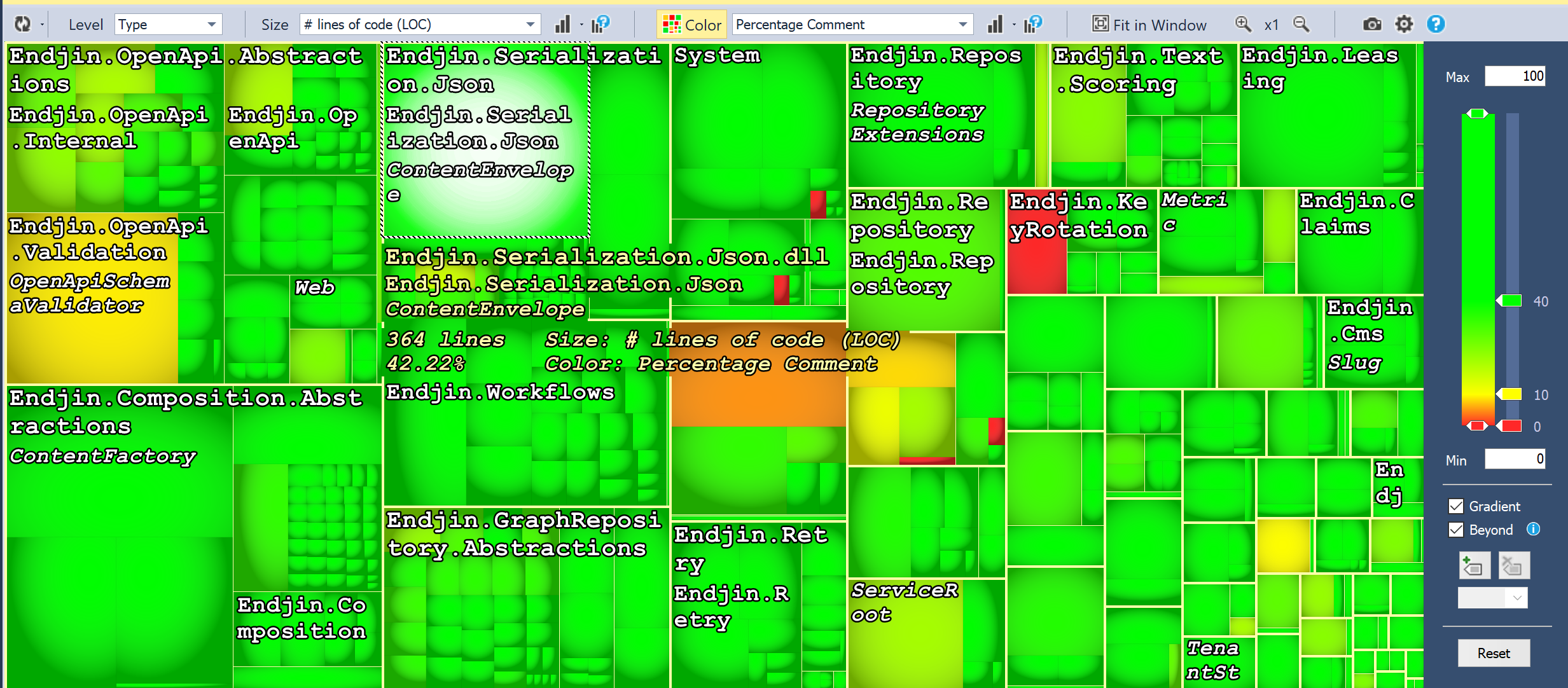 Heat map with auto generated code removed - mostly green.