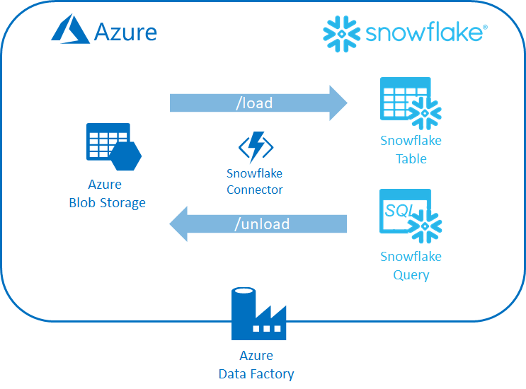 Snowflake Connector For Azure Data Factory Part 2 Endjin