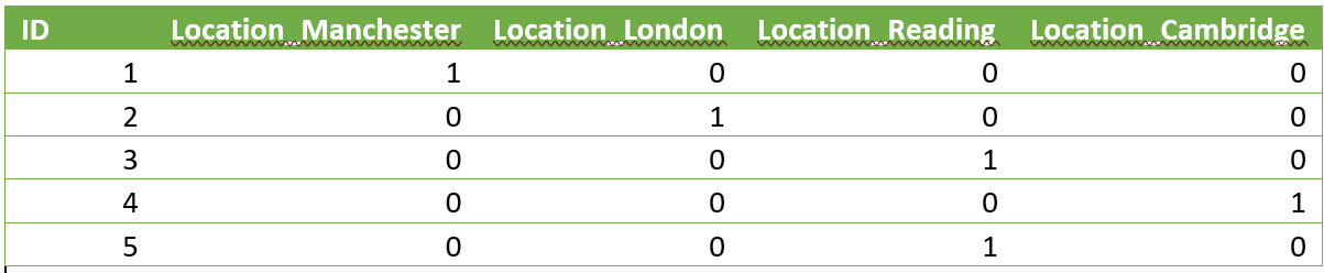 One-hot-encoded table showing IDs and locations.