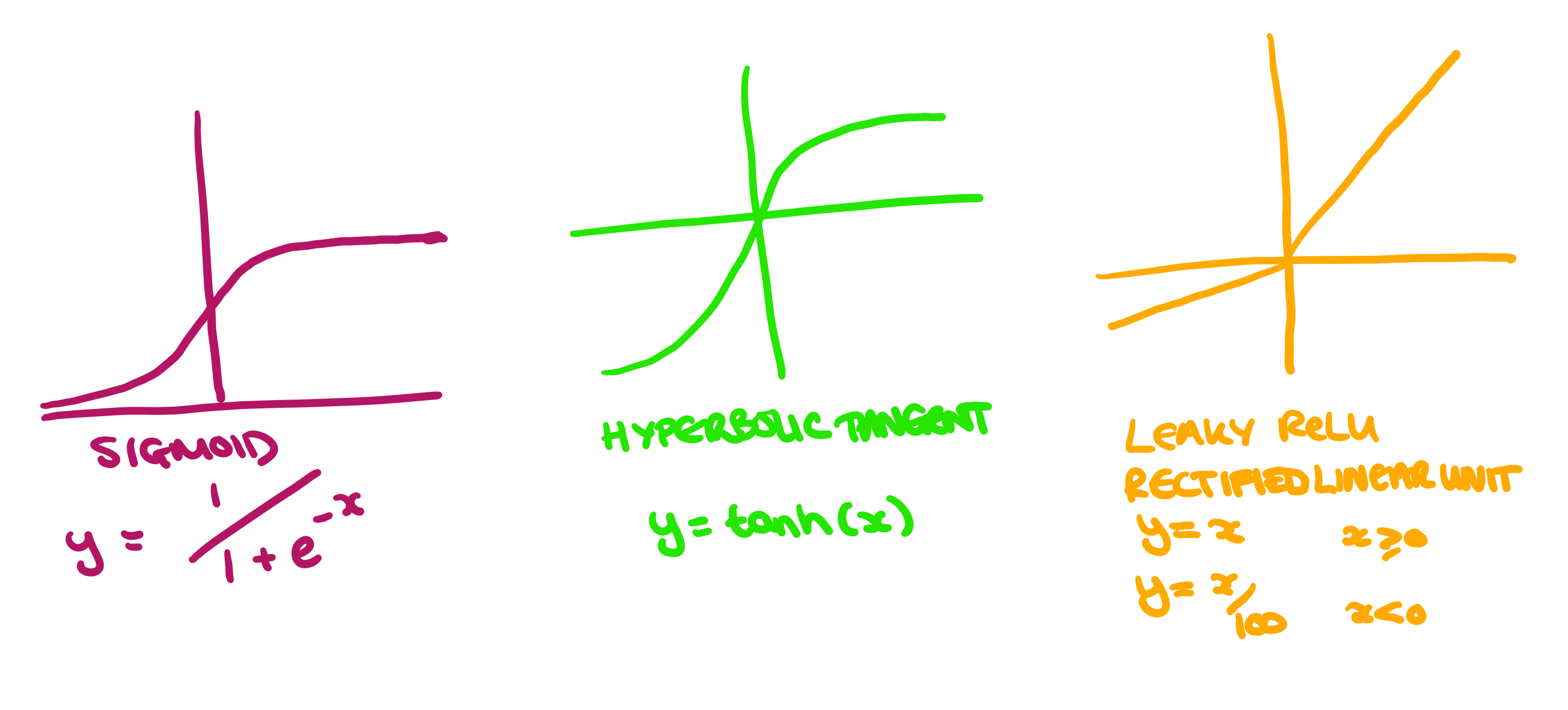 Examples of sigmoid, hyperbolic tangest and leaky reLU graphs.