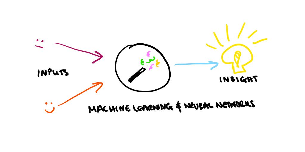 Doodle of ML input/outputs.