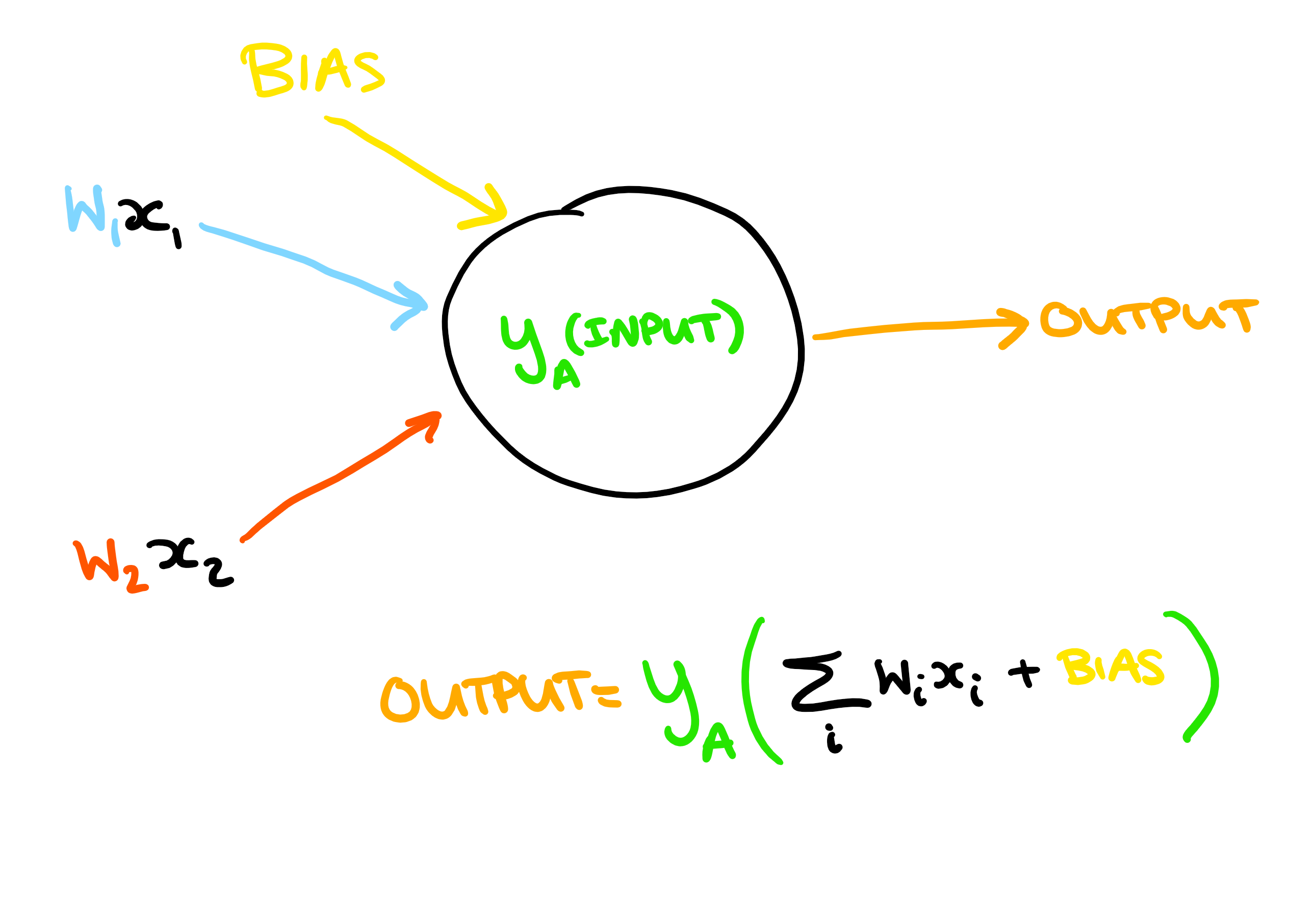 Diagram showing inputs and outputs of a neuron in an ML algorithm.