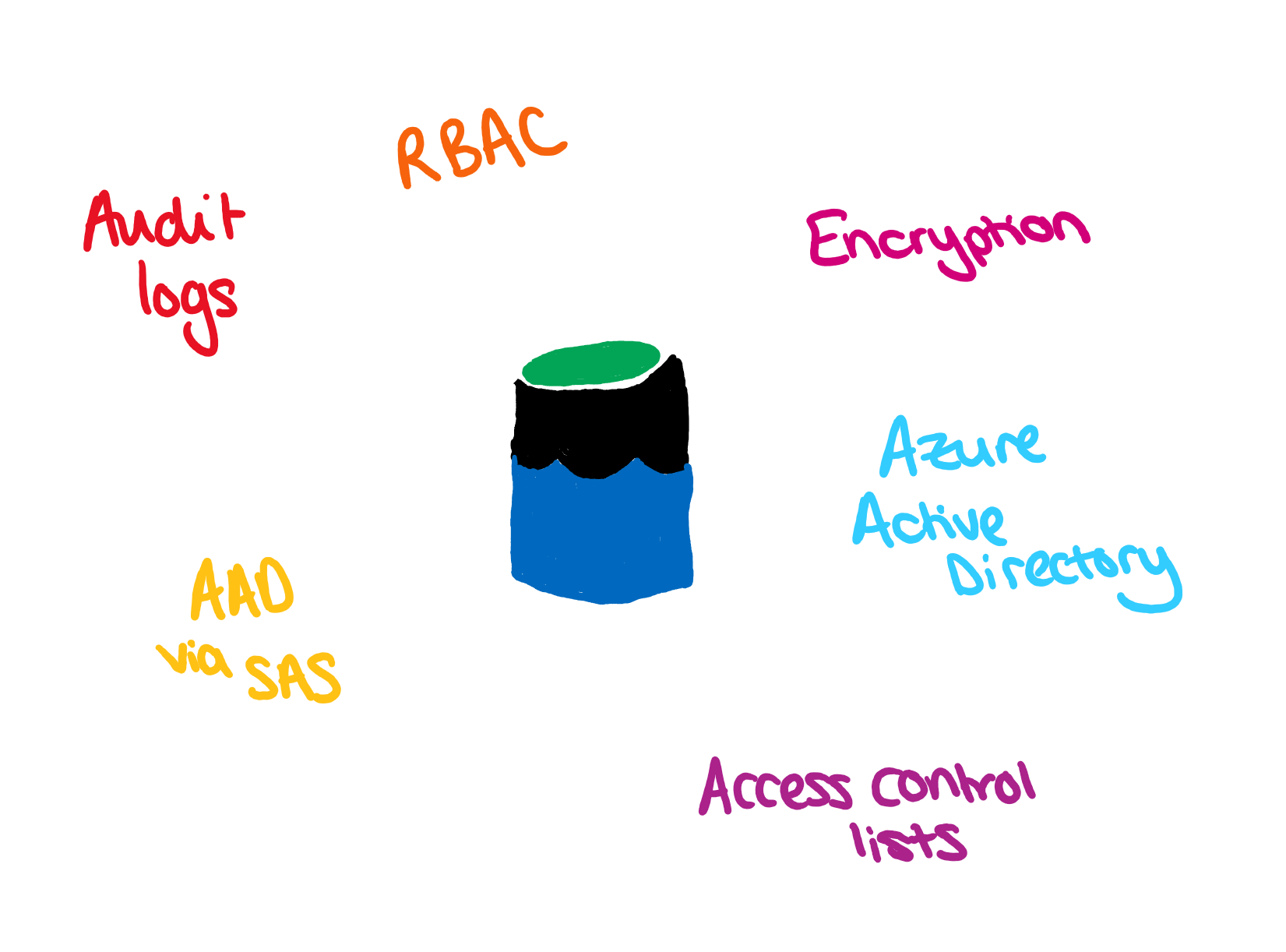 Data Lake logo surrounded by security features.