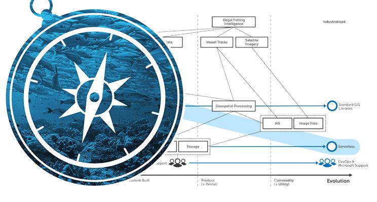 Wardley Maps - Explaining how OceanMind use Microsoft Azure & AI to combat Illegal Fishing