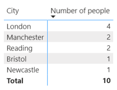 Showing number of people aggregated by city.