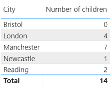 View of number of children by city.