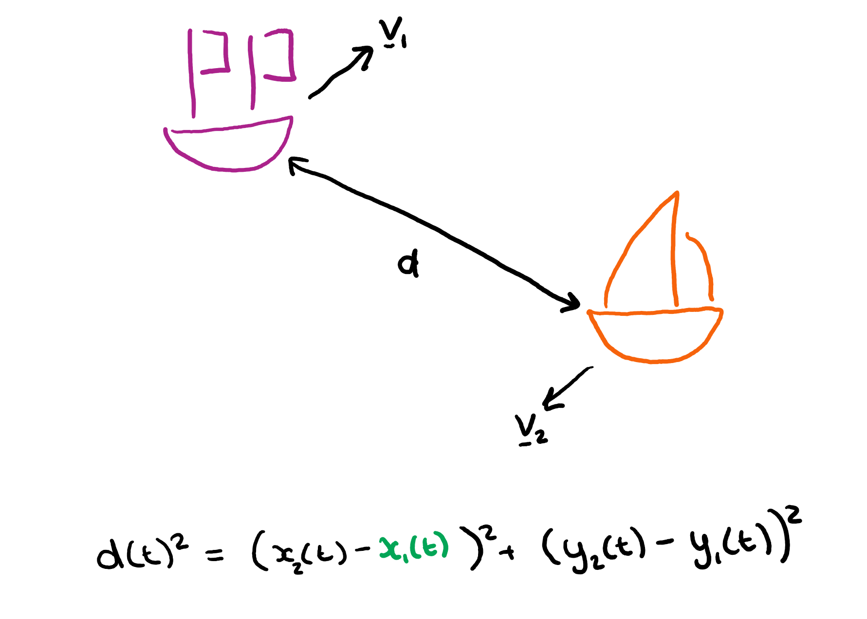 Diagram showing final equation.