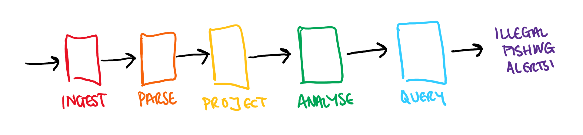 Diagram of orchestration: ingest, parse, project, analyse and query.