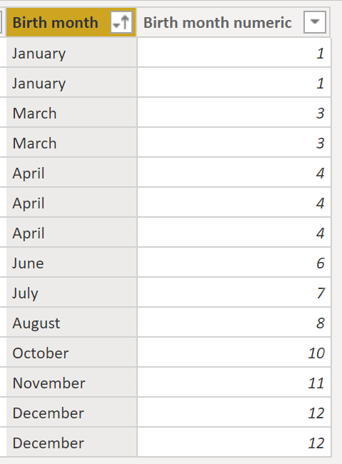 Showing month column in correct order.