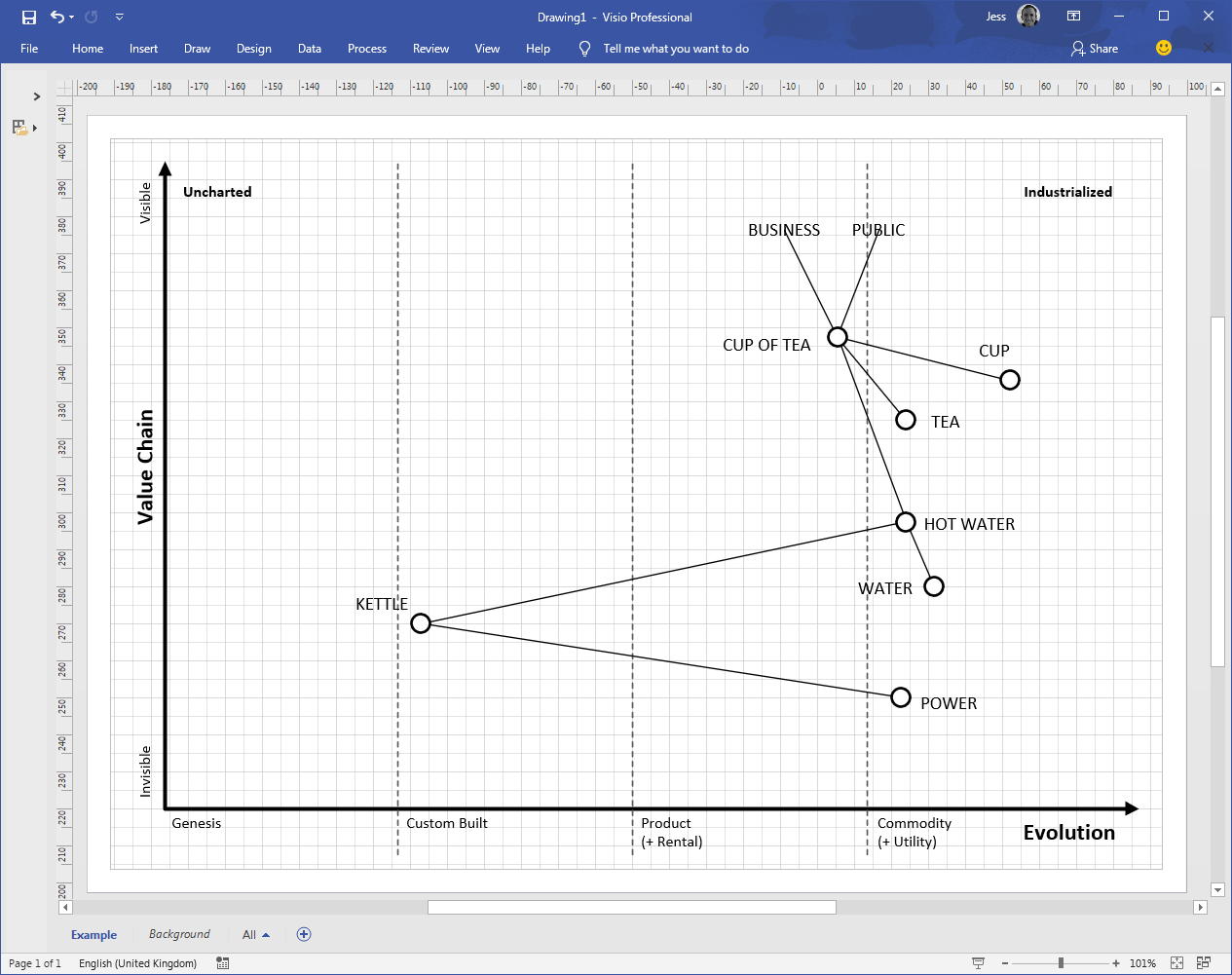 Visio Wardley Map