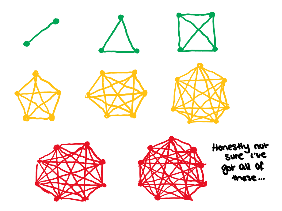 Diagram showing connections between consecutive numbers of nodes.