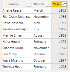 People table sorted by year.