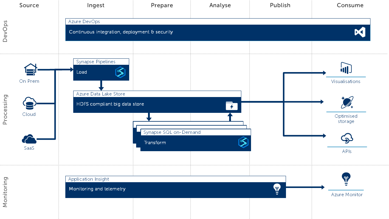 Azure Synapse SQL on-Demand with Azure Synapse Pipelines