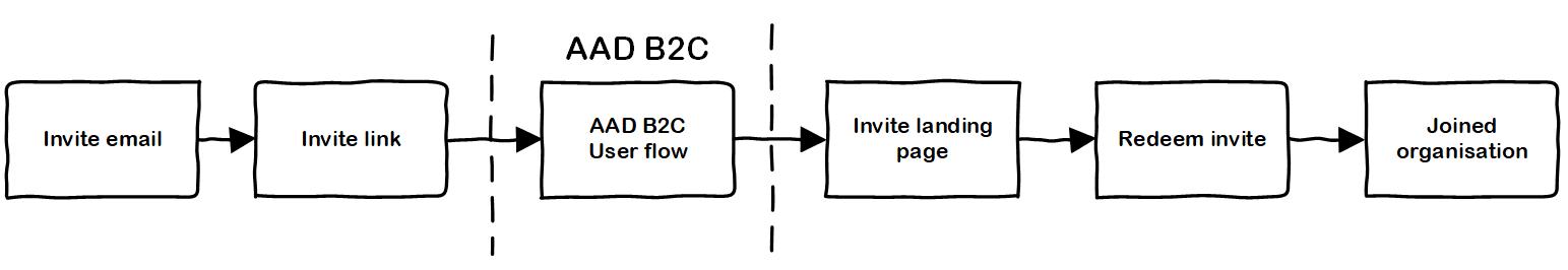 Accepting invites