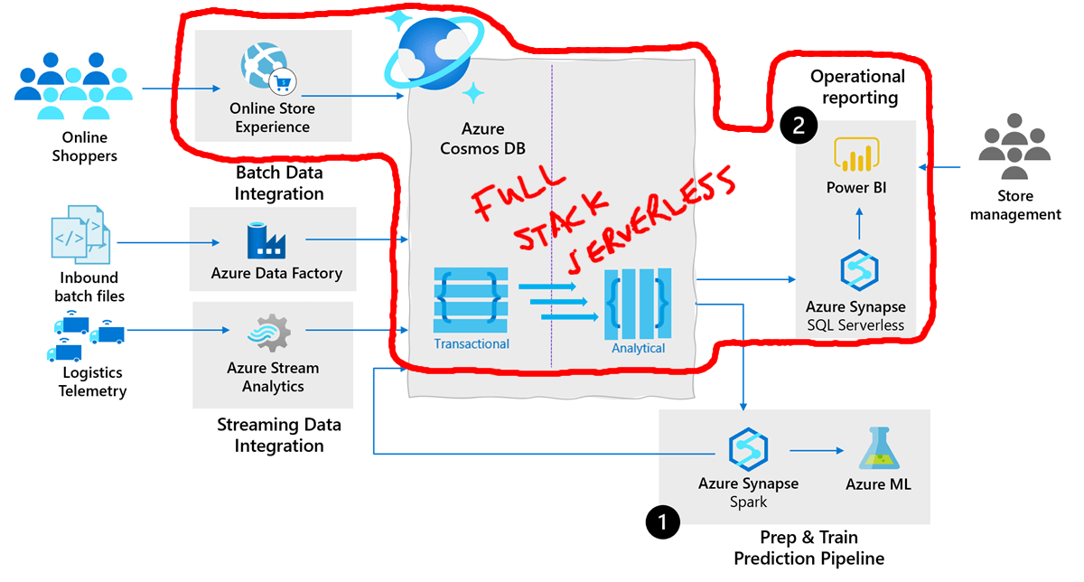 Full Stack Serverless Architecture with Analytics