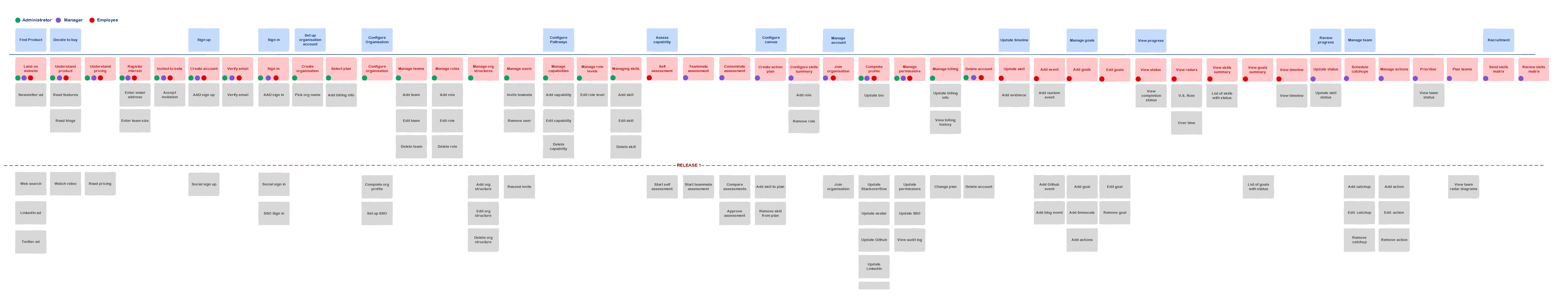 Showing the entire Story Map for a career development application. Shows user stories stacked under features, ordered by users' journeys through the system.