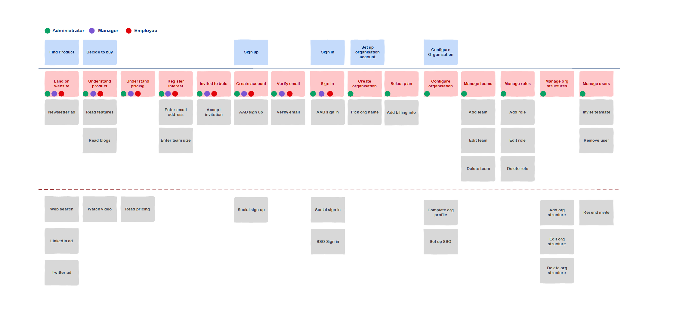 Showing first few sections of the story map. Features colour coded by users - administrators/managers/members.