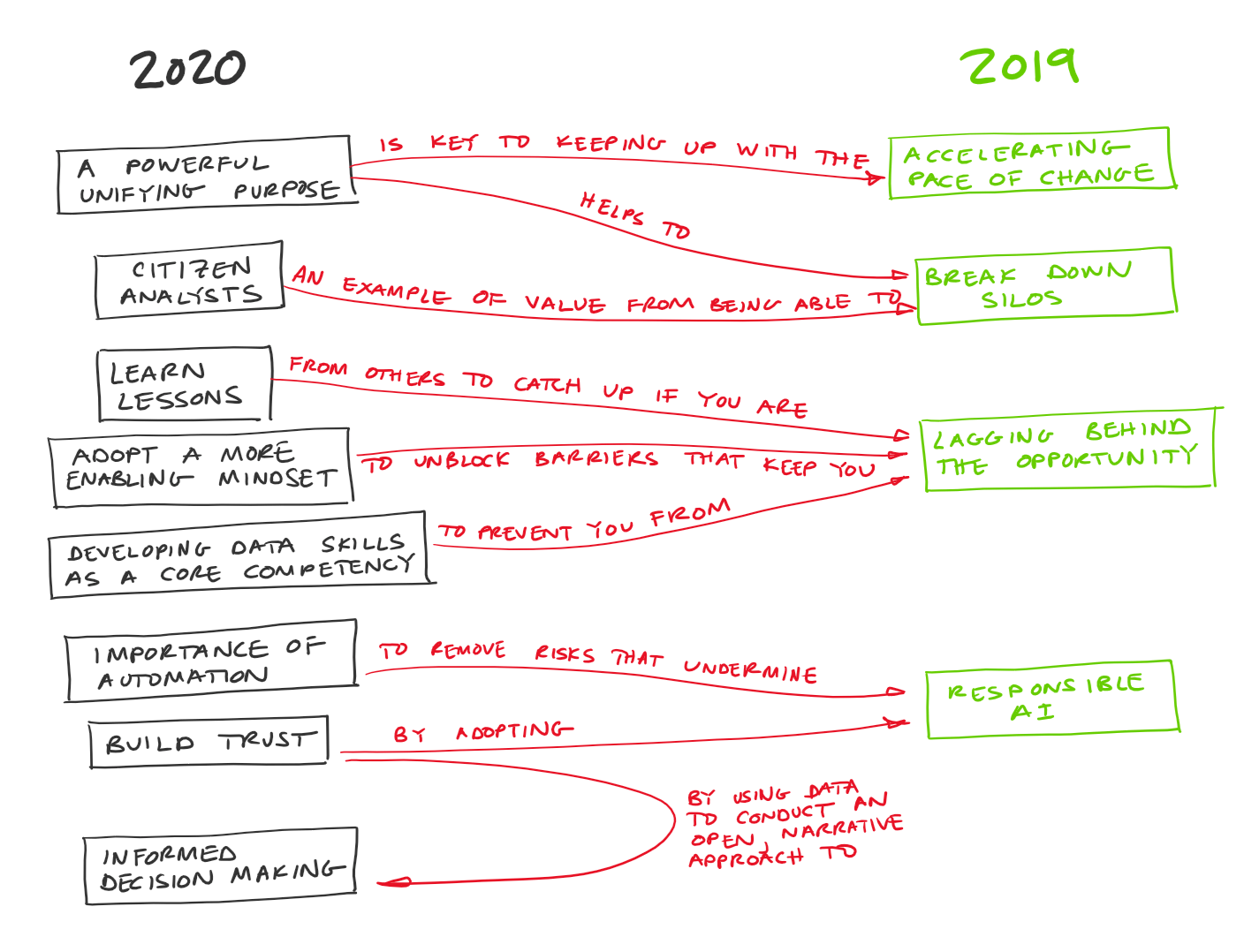 Mind of how themes from 2019 and 2020 are related.