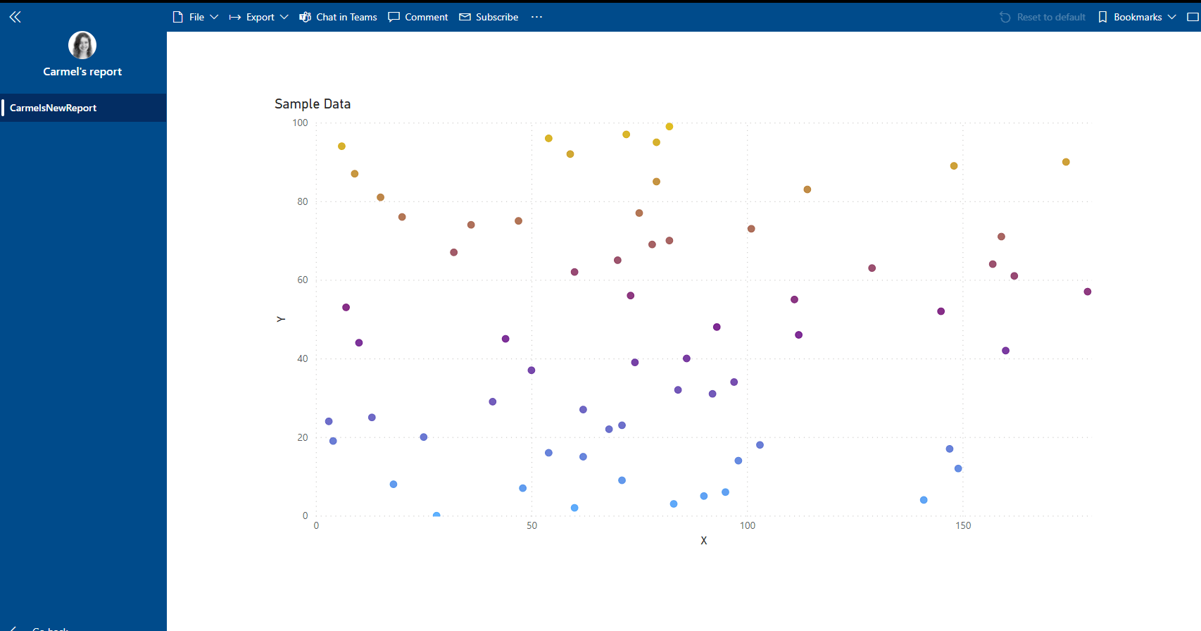 The Power BI production app showing graph with updated colours.