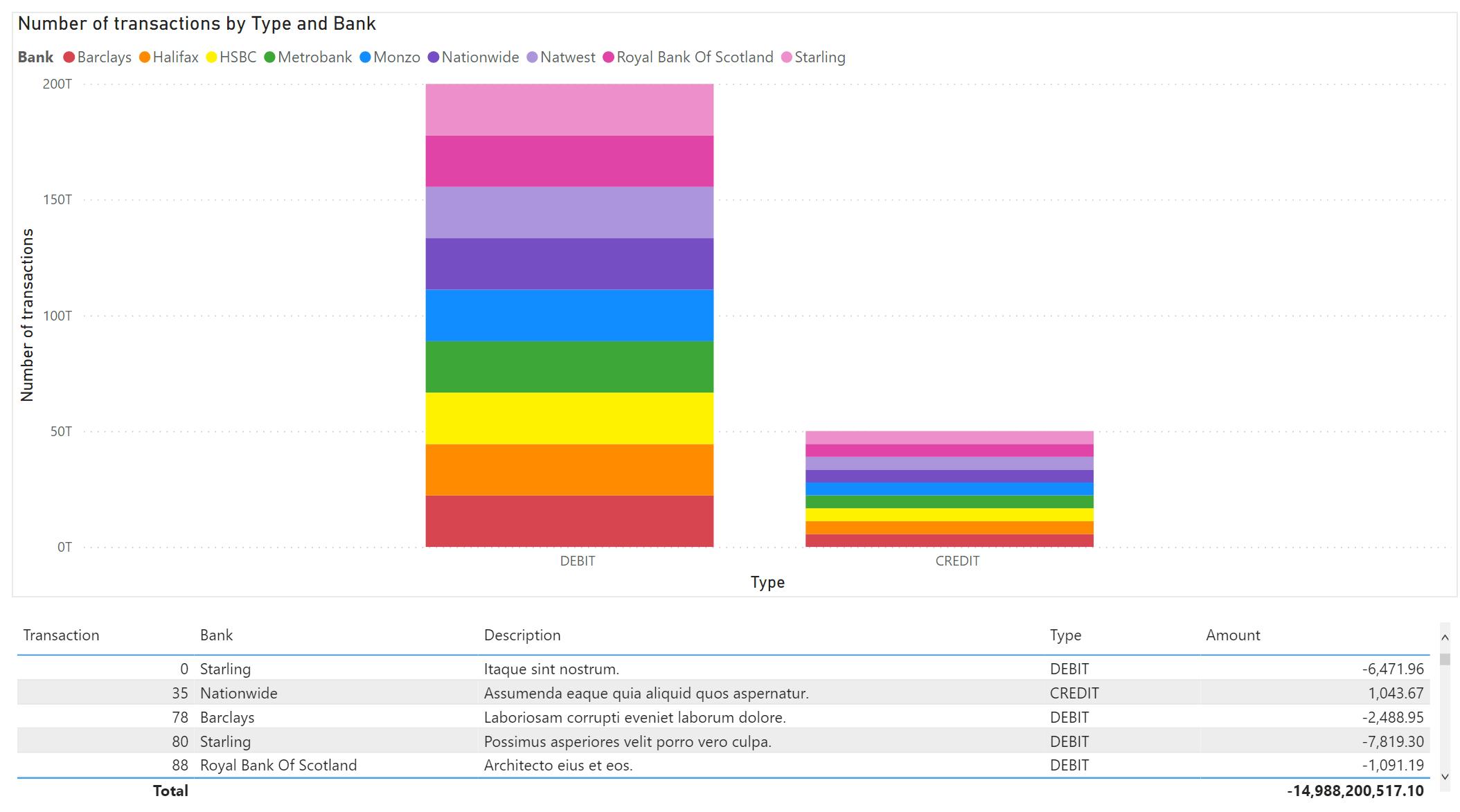 Power BI report showing banking data visualisations