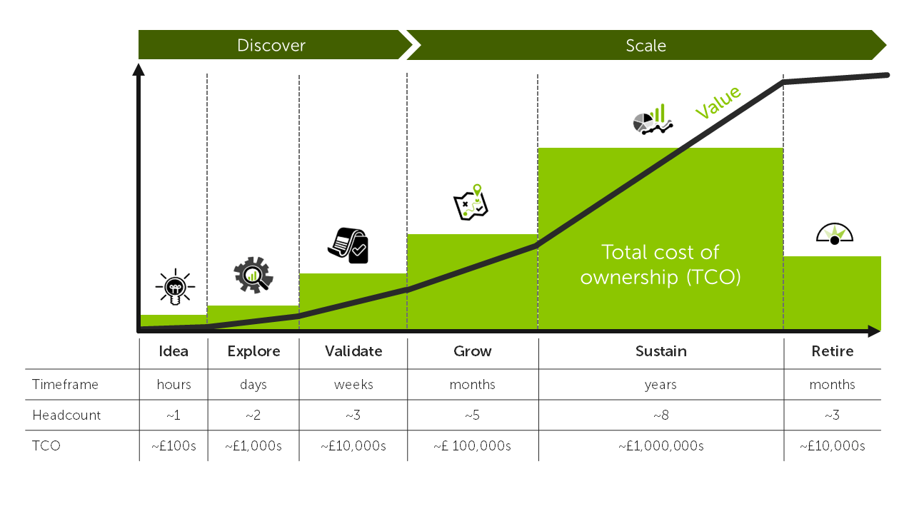 Quantify your total cost of ownership to gain sufficient buy-in and resources to sustain your data and analytics capability.
