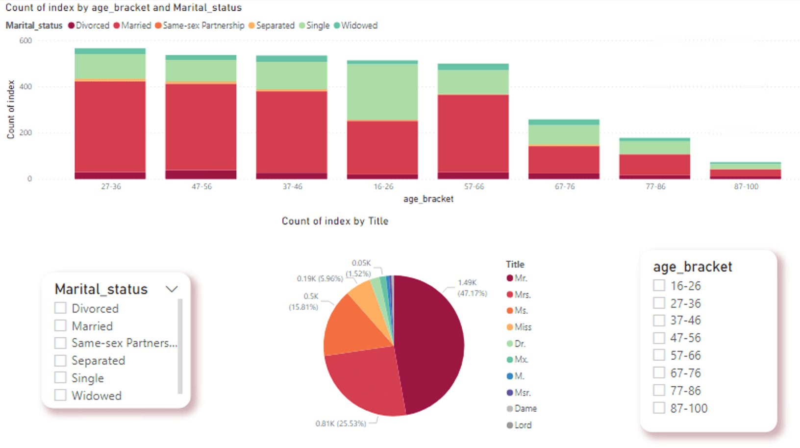 Image of just a couple of data visualisations available in Power BI.
