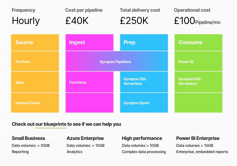 Power BI Enterprise blueprint