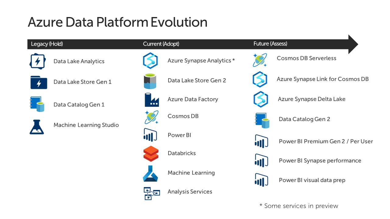 Azure Platform Evolution