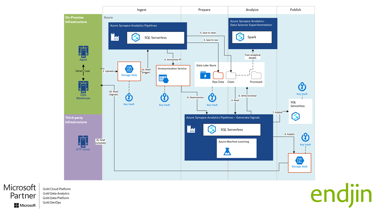 Azure Synapse Analytics Architecture