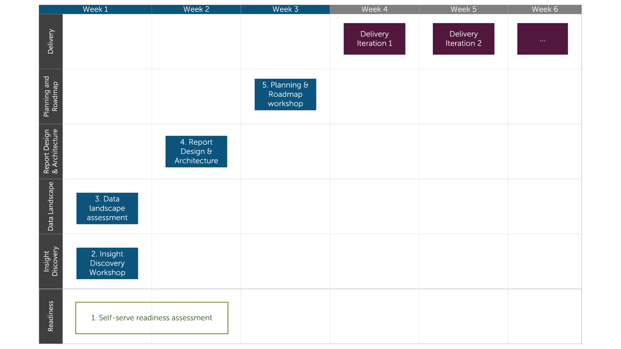 Insight Discovery Workshop Schedule