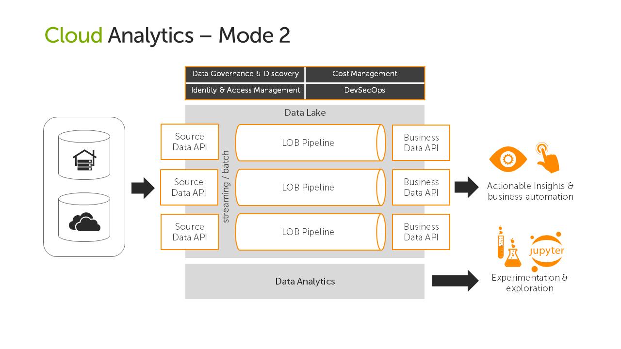 Power BI Enterprise Modern Data Platform Blueprint