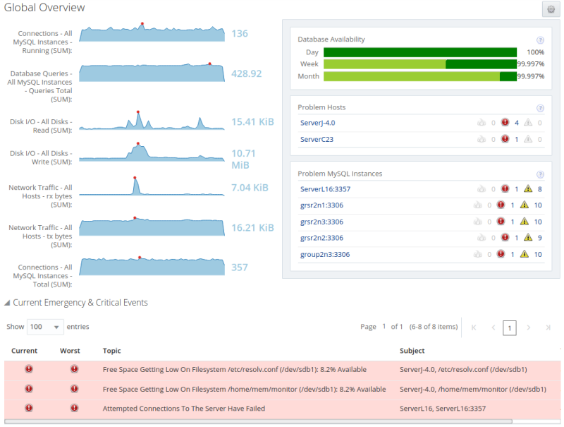 MySQL Enterprise Monitor and Query Analyzer