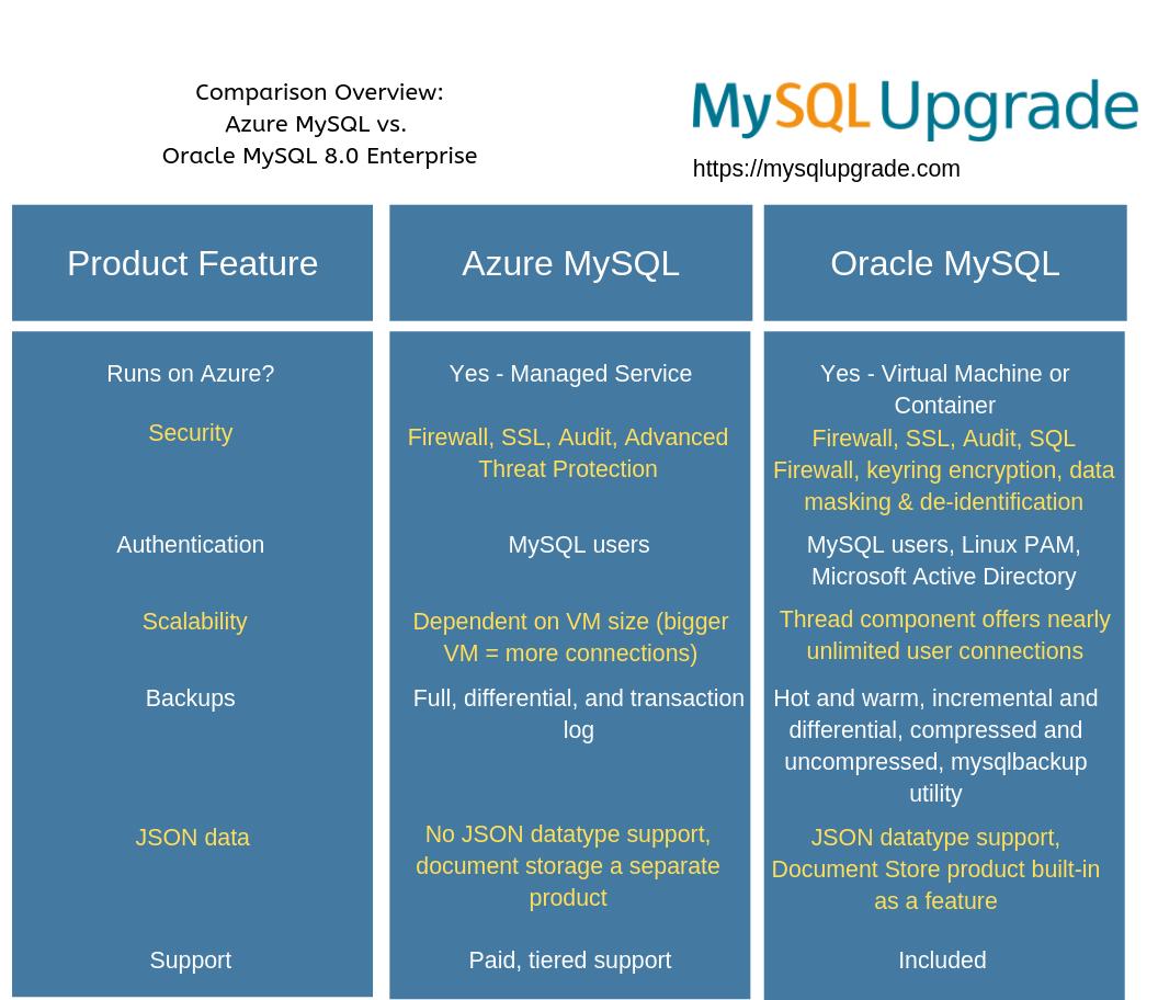Azure MySQL vs Oracle MySQL