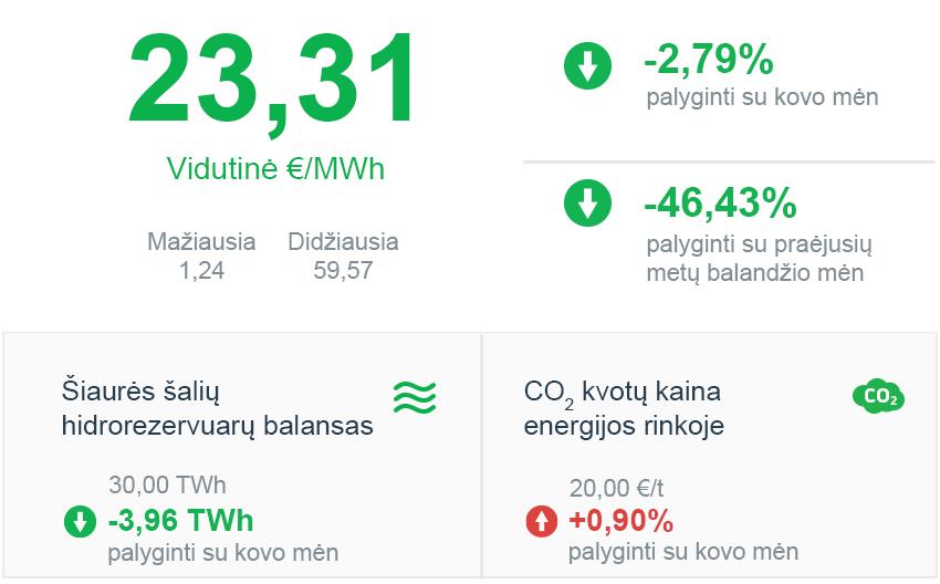 Elektros energijos rinkos apžvalga | 2020 m. balandis